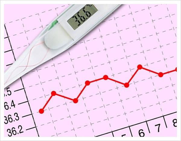 temperatura basal, método anticonceptivo