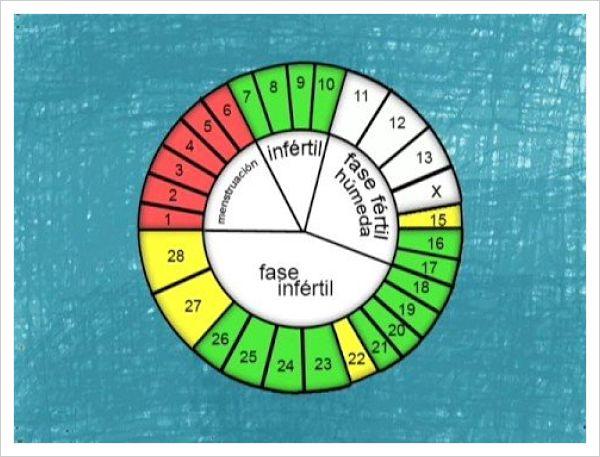 método anticonceptivo del calendario